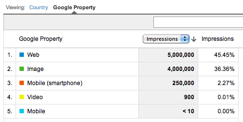 Google Analytics Summary of Impressions by Google Property
