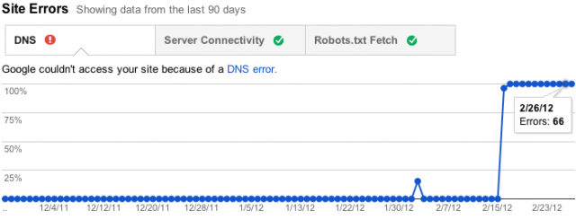 Google Webmaster Tools Crawl Errors - Site Errors