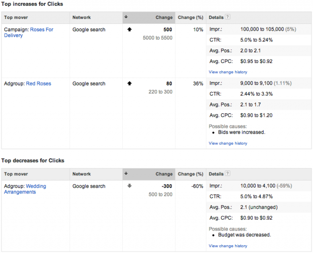 Google AdWords Movers Report - click for full size