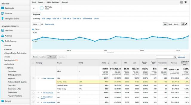 Bid Adjustments Reports In Google Analytics click for full size