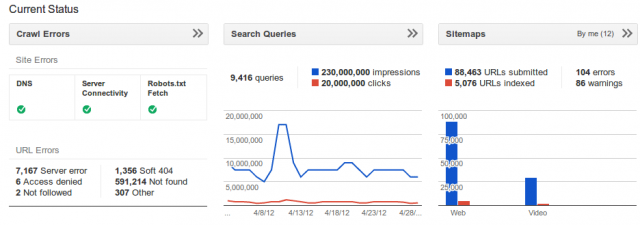 Google Webmaster Tools Gets New Dashboards  - click for full size