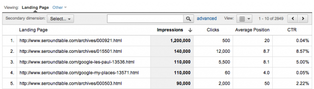Google Analytics SEO Landing Page Report