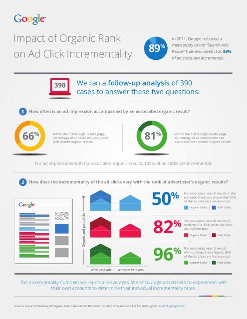 Google Incremental Clicks - click for full size