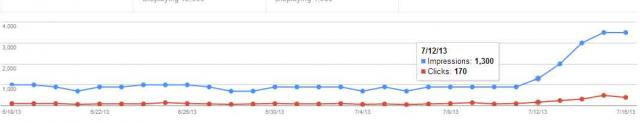 Google Panda Recovery - Webmaster Tools - click for full size