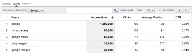 Google Analytics SEO Queries Report