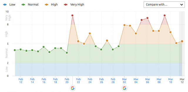 SEMrush graph of core Google algorithm update in early March.