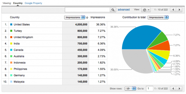 Google Analytics Summary of Impressions By Geographic Location