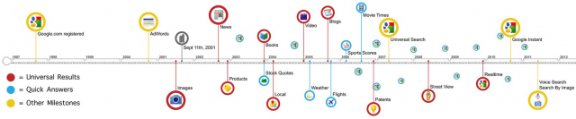 Google Timeline : click for full size