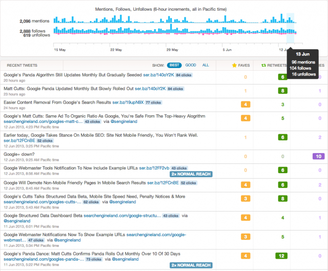 Twitter - Timeline Activity - click for full size