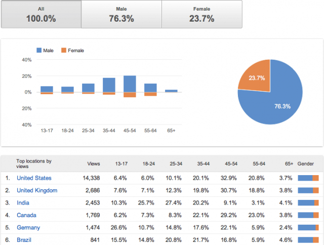YouTube Demographic Analysis click for full size