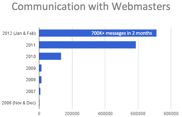 Google Webmaster Communication Stats