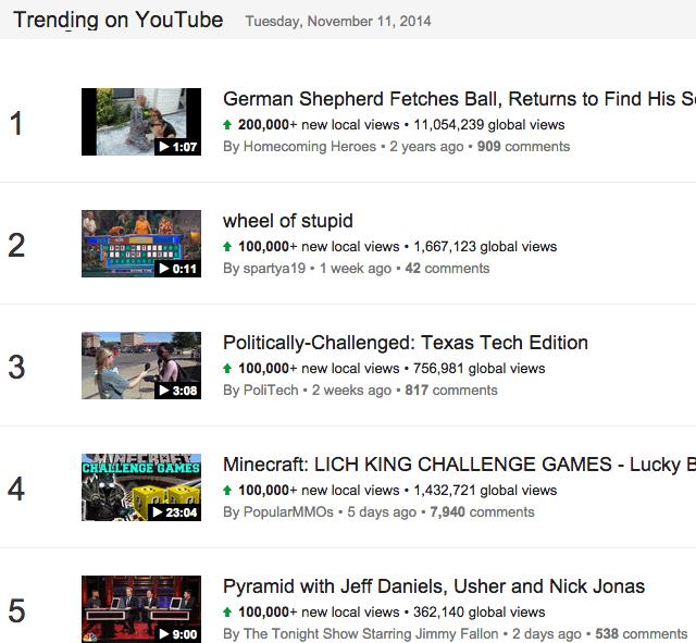 Trending On YouTube