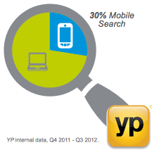 YP Mobile Search Report