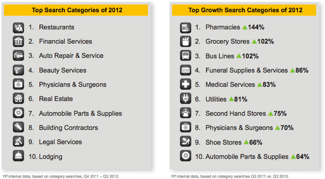 category mobile growth