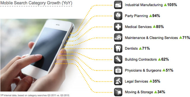 sector mobile growth