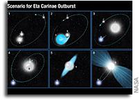 New Clues To Eta Carinae Outburst