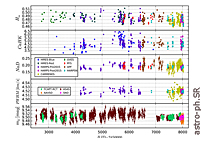 Stellar Activity Analysis of Barnard's Star