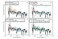 Exoplanet Atmosphere Measurements From Direct Imaging