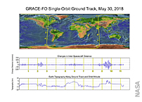 GRACE-FO Spacecraft See Gravity Effects Of The Himalayas