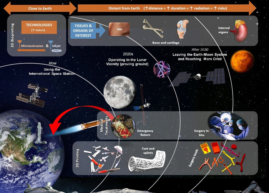 Future Uses For 3D Printing In Space