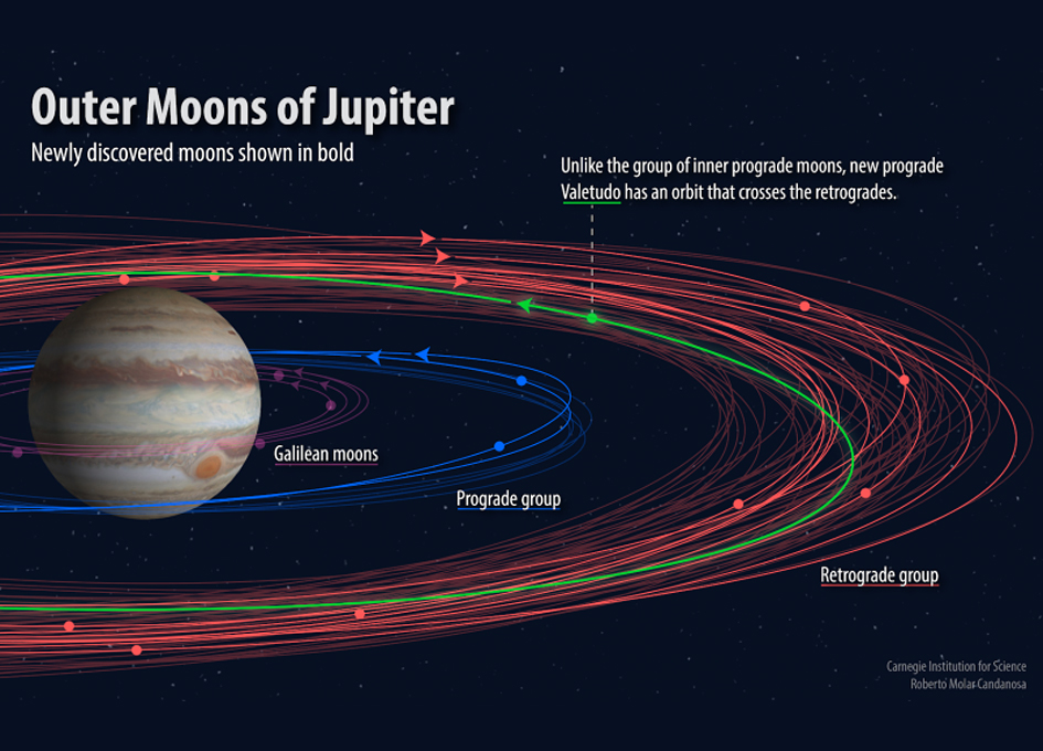 http://spaceref.com/jupiter/twelve-new-moons-discovered-orbiting-jupiter.html