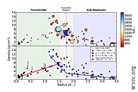 Two Terrestrial Planet Families With Different Origins