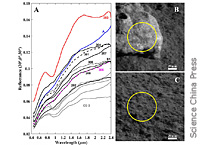 Olivine-norite Rock Detected By Yutu-2 Likely Crystallized From The SPA Impact Melt Poo