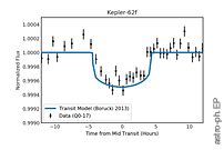 Kepler-62f: Kepler's First Small Planet in the Habitable Zone, but Is It Real?