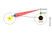 Model Of The Search For Extraterrestrial Intelligence With Coronagraphic Imaging