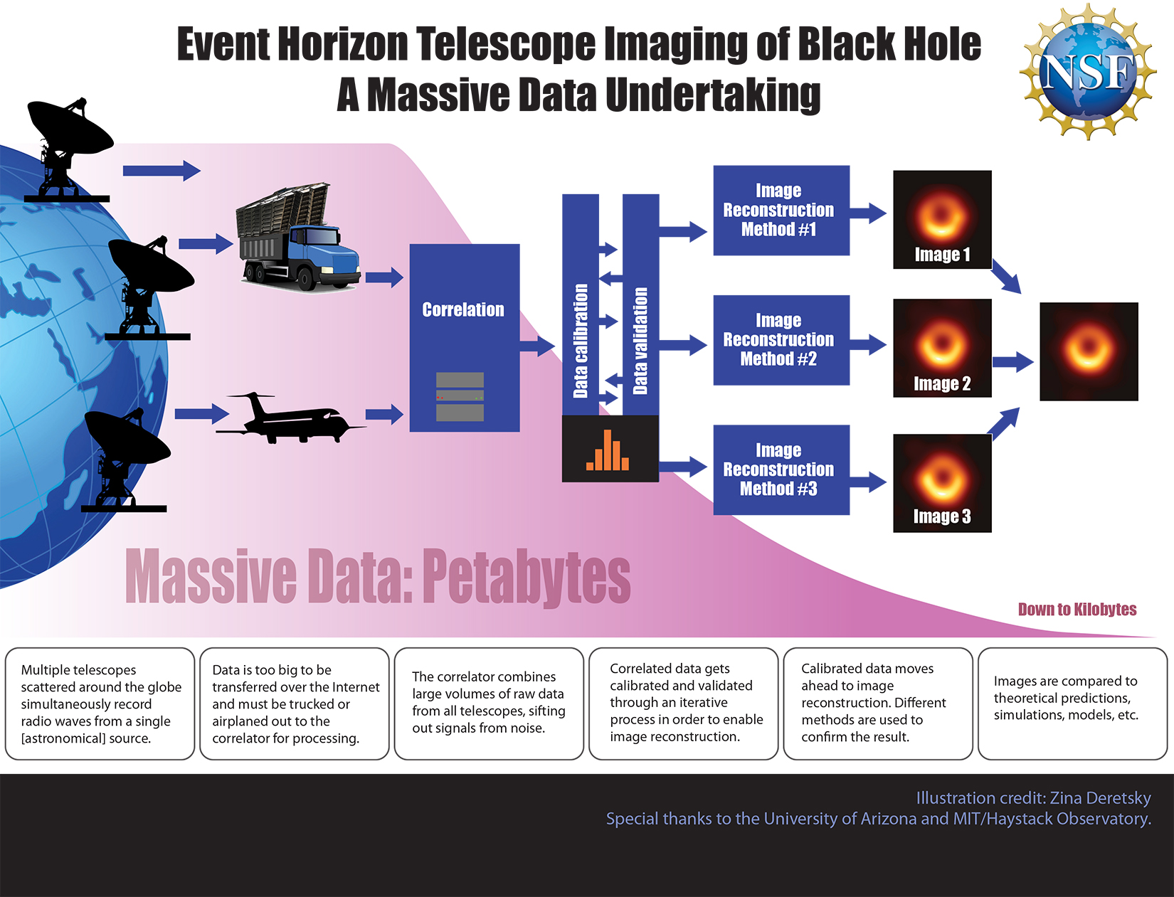 resolving the image of M87* from petabytes of information was a Big Data challenge