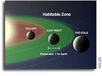 Our Changing Views of Habitable Planets