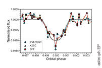 Validation of a Temperate Fourth Planet in the K2-133 Multi-planet System