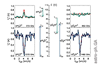 Deuterated Forms of H+3 and Their Importance in Astrochemistry