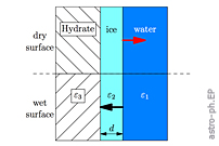 Dispersion Forces Stabilise Ice Coatings at Certain Gas Hydrate Interfaces Which Prevent Water Wetting