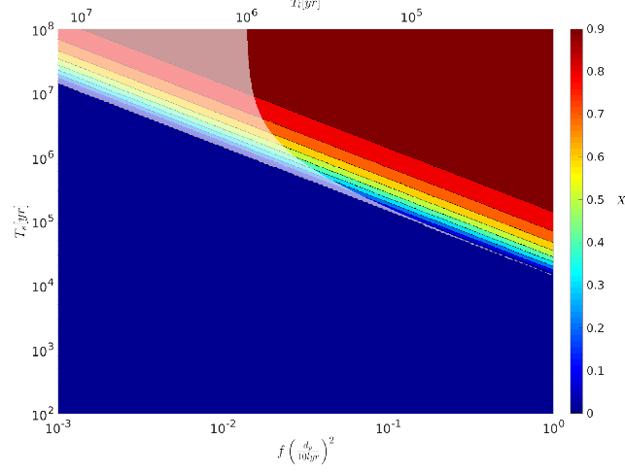 The Fermi Paradox and the Aurora Effect: Exo-civilization