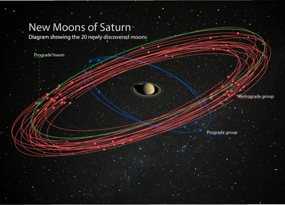 Saturn Surpasses Jupiter After Discovery of 20 New Moons ...
