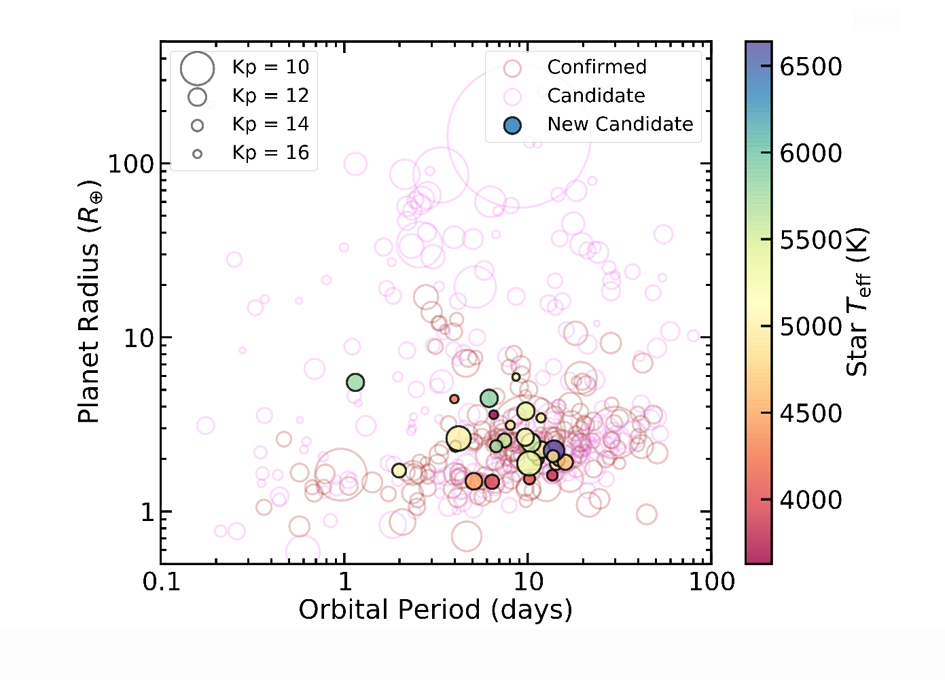 Catalog of New K2 Exoplanet Candidates from Citizen