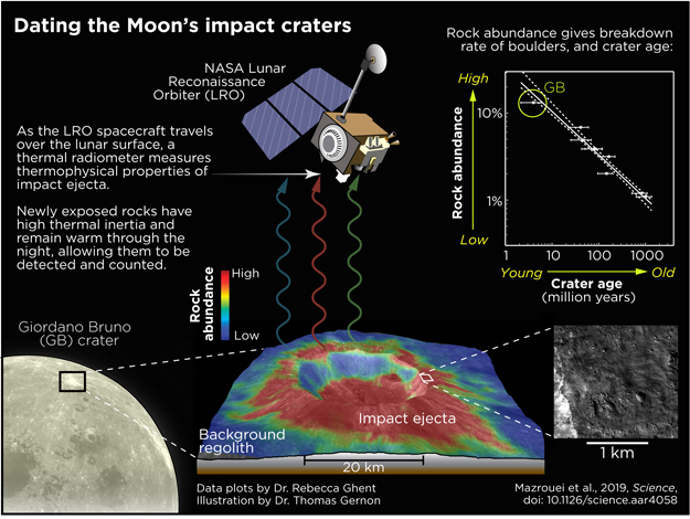 https://s3.amazonaws.com/images.spaceref.com/news/2019/oodating-moon-impact-craters.jpg
