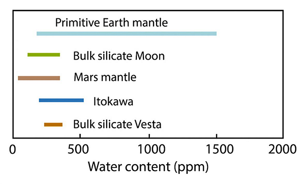 Water Found in Samples from Asteroid Itowkawa