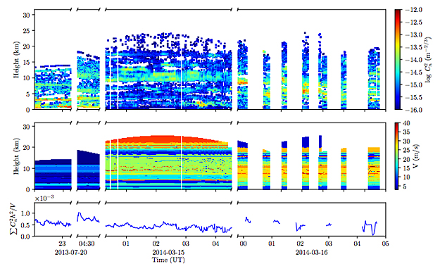 Atmospheric Scintillation Noise in Ground-Based Exoplanet