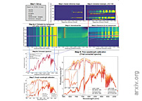 Simultaneous Optical Transmission Spectroscopy of a Terrestrial, Habitable-Zone Exoplanet with Two Ground-Based Multi-Object Spectrographs