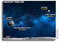 NASA is Aboard Israel's Beresheet Moon Lander