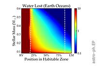 VPLanet: The Virtual Planet Simulator