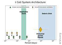 An Integrated Analysis With Predictions On The Architecture Of The Tau Ceti Planetary System, Including a Habitable Zone Planet
