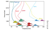 The Role of Clouds on the Depletion of Methane and Water Dominance in the Transmission Spectra of Irradiated Exoplanets