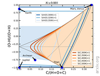 Coexistence Of CH4, CO2 And H2O In Exoplanet Atmospheres