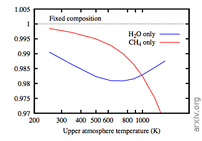 Methane As A Dominant Absorber In The Habitable-zone Sub-Neptune K2-18 b