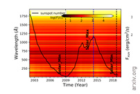Influence Of The Sun-like Magnetic Cycle On Exoplanetary Atmospheric Escape