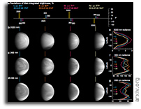 Brightness Modulations Of Our Nearest Terrestrial Planet Venus Reveal Atmospheric Super-rotation Rather Than Surface Features
