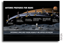 NASA Outlines Lunar Surface Sustainability Concept